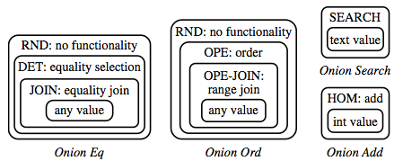 onion encryption